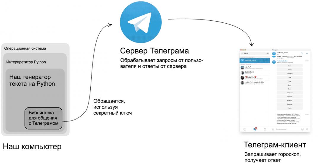 Телеграм-бот на Python