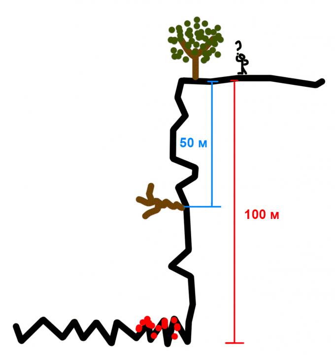Головоломка про альпиниста и короткую верёвку