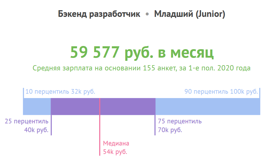 Зарплата младших бэкенд-разработчиков