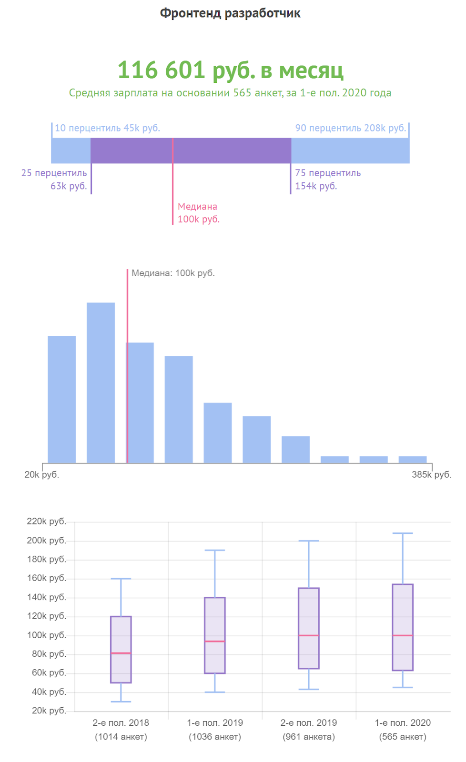 Средняя зарплата фронтенд-разработчика
