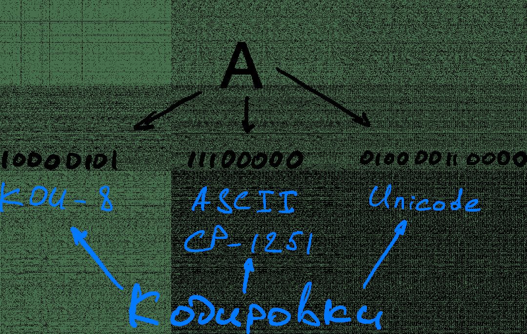 Кодирование и шифрование: в компьютере буква «а» кодируется по-разному, в зависимости от выбранной кодировки внутри операционной системы