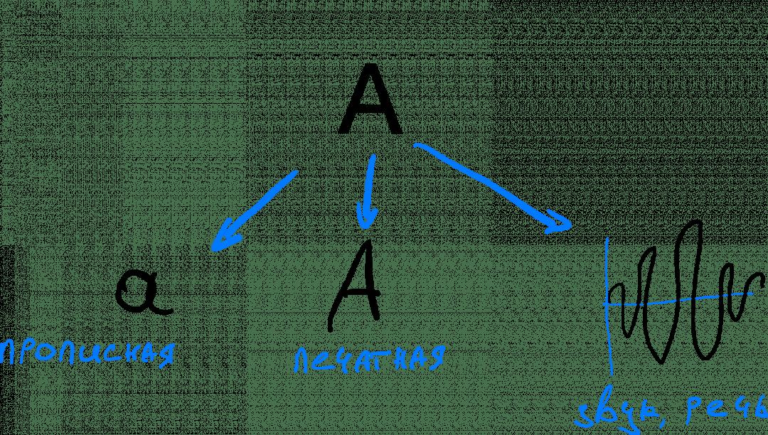 Кодирование и шифрование: примеры кодирования буквы «а», удобные для человека
