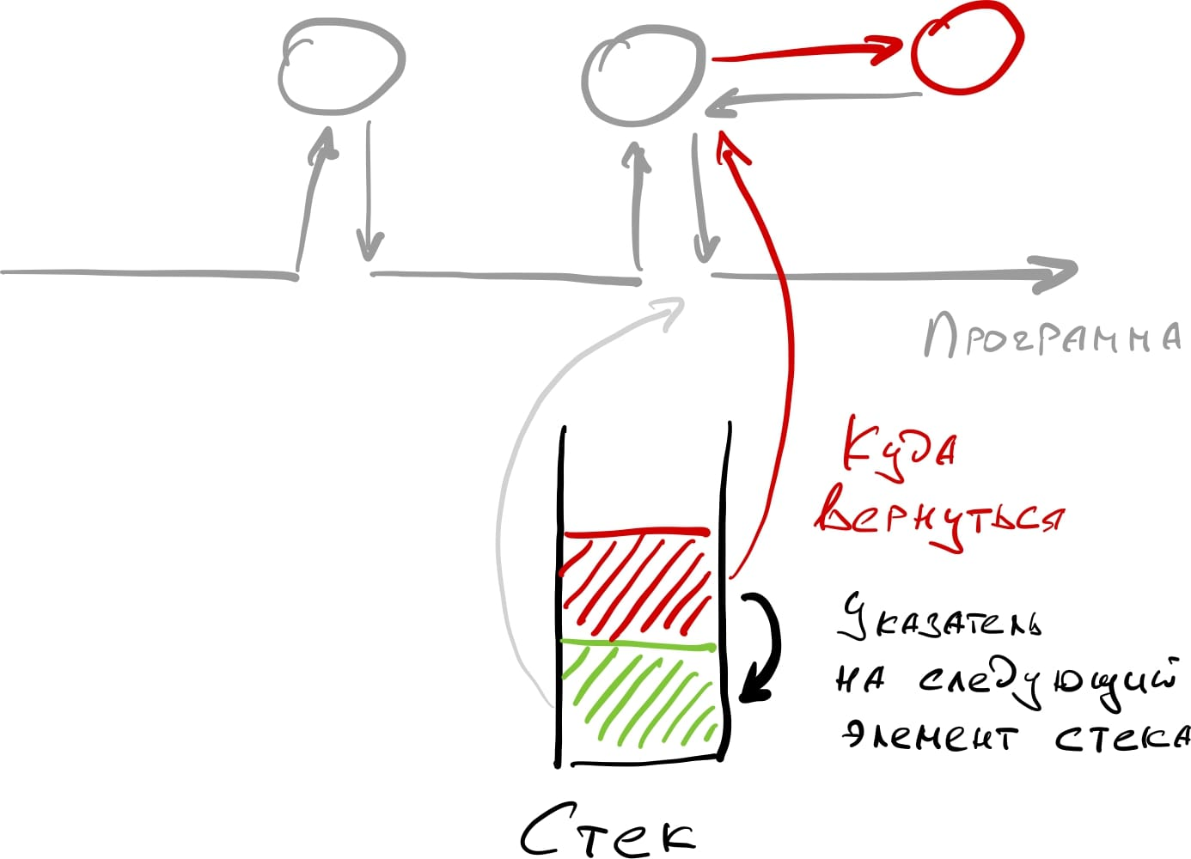 При вызове красной функции в стек помещается новый элемент с информацией о данных, точке возврата и указанием на следующий элемент.