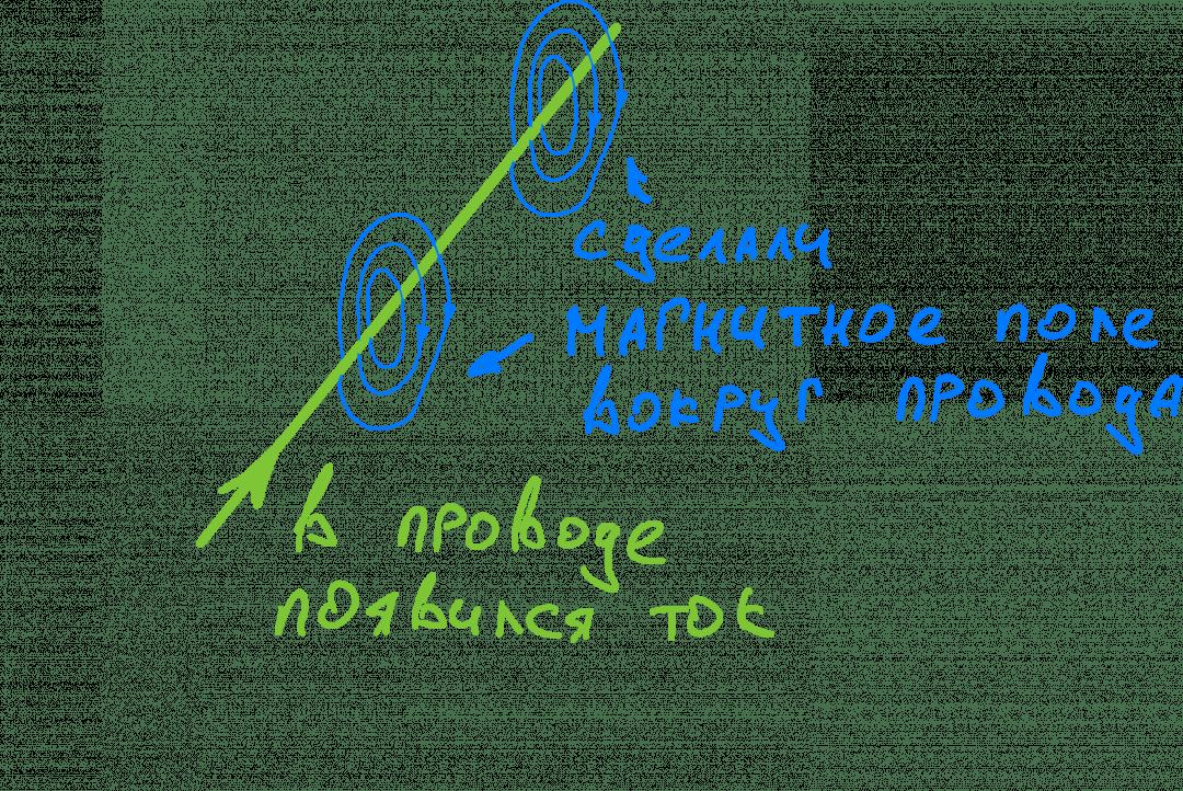 Как работает беспроводная зарядка: у магнитного поля есть и обратное свойство: если его точно так же пустить вдоль другого провода, то в этом проводе появится ток