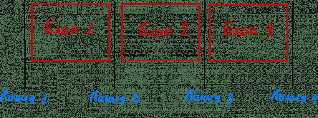 Линии появляются в тот момент, когда мы делим контейнер на три части