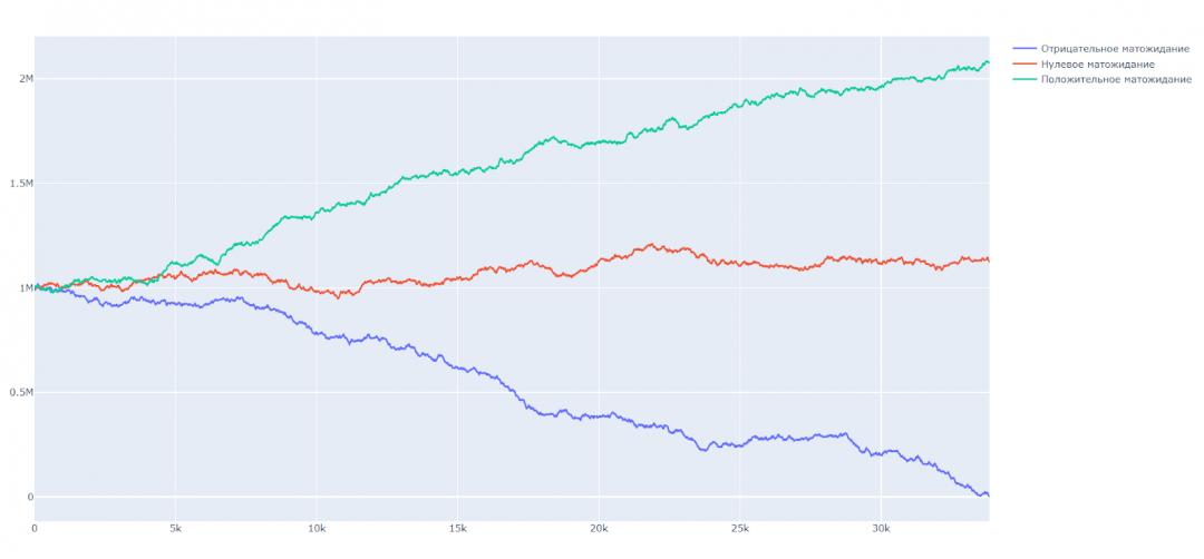 Моделируем игру в рулетку на Python: теперь посмотрим на тот же результат, который у нас получился, но в виде графиков