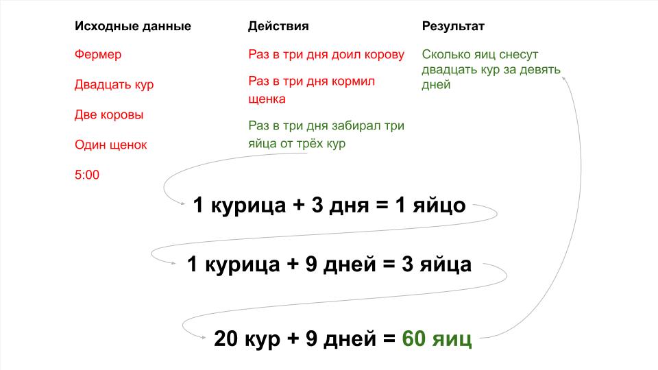 Загадки для программистов