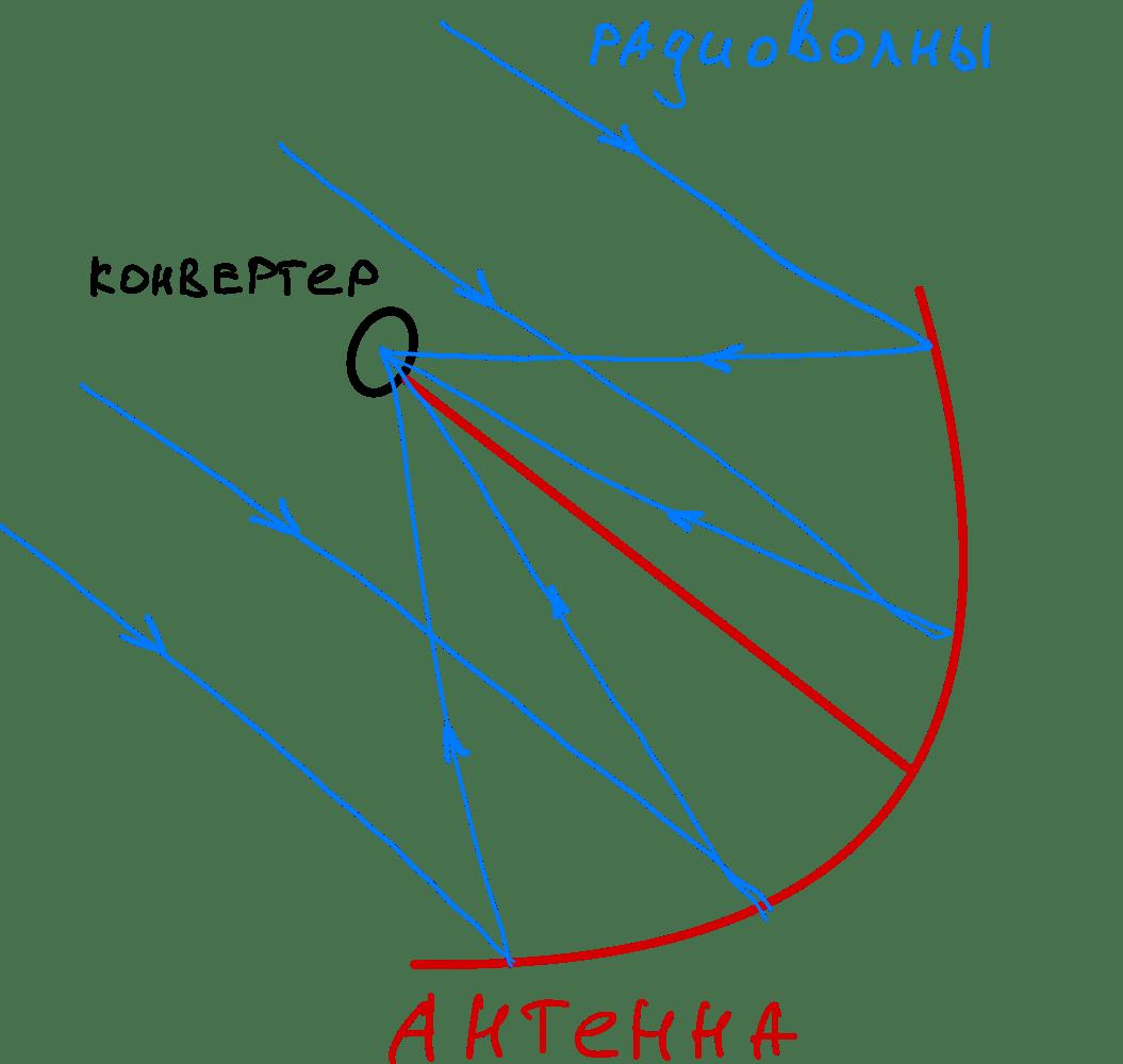 Как устроен спутниковый интернет: конвертер