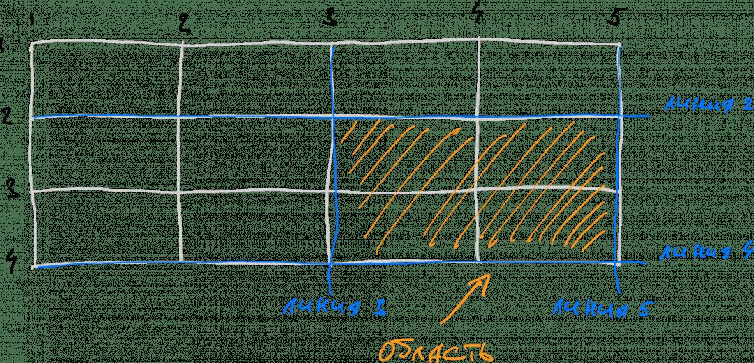 Область сетки в CSS Grid