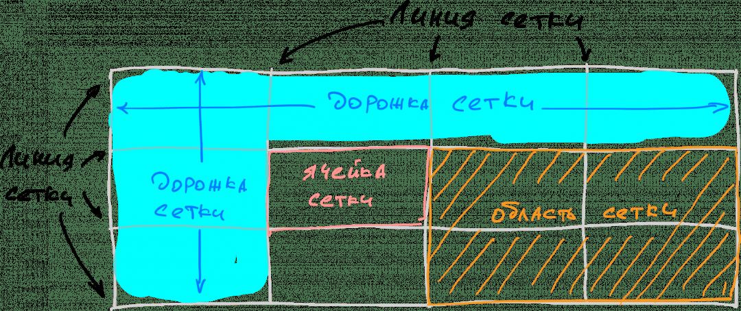 Линии, дорожки, области и ячейки сетки в CSS Grid