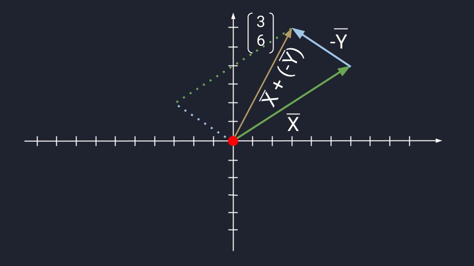 Операции с векторами