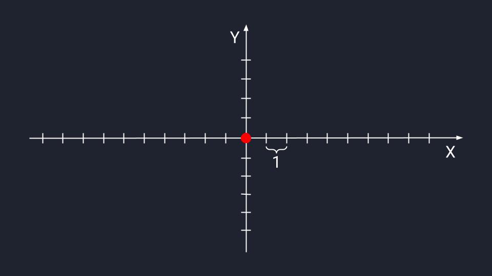 Линейная алгебра: векторы