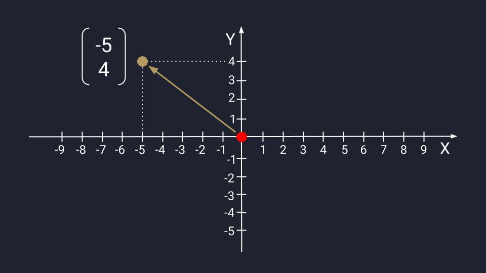 Основы линейной алгебры