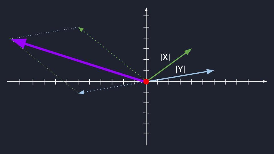 Сложение коллинеарных и неколлинеарных векторов