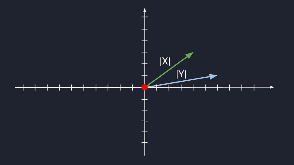 Неколлинеарные векторы