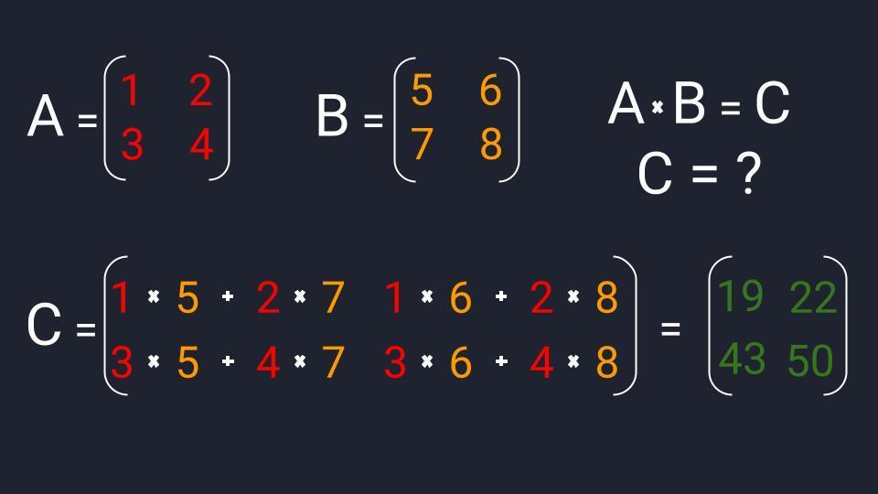 Пример умножения квадратных матриц размерностью 2×2