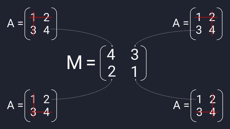 Пример вычисления матрицы миноров из матрицы второго порядка