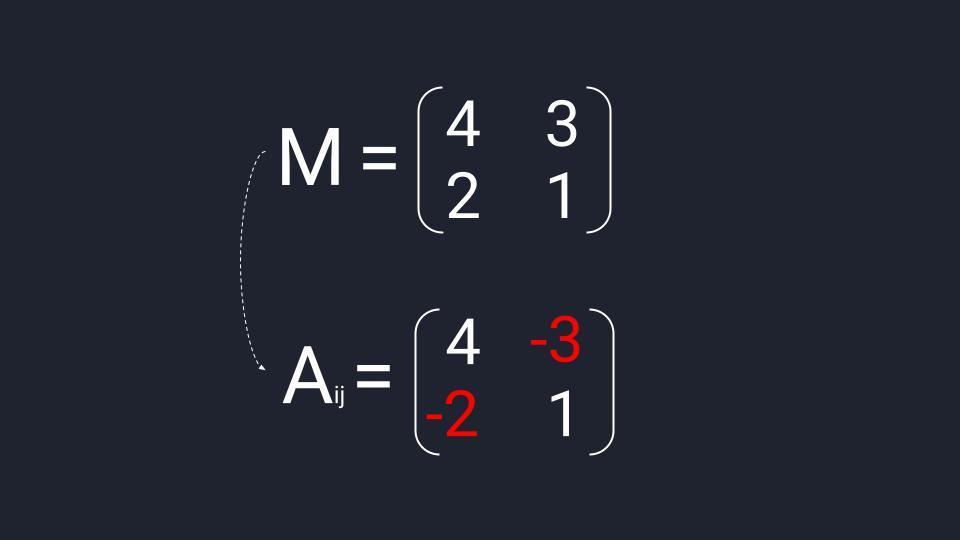 Пример вычисления матрицы алгебраических дополнений (Aᵢⱼ ) из матрицы миноров второго порядка