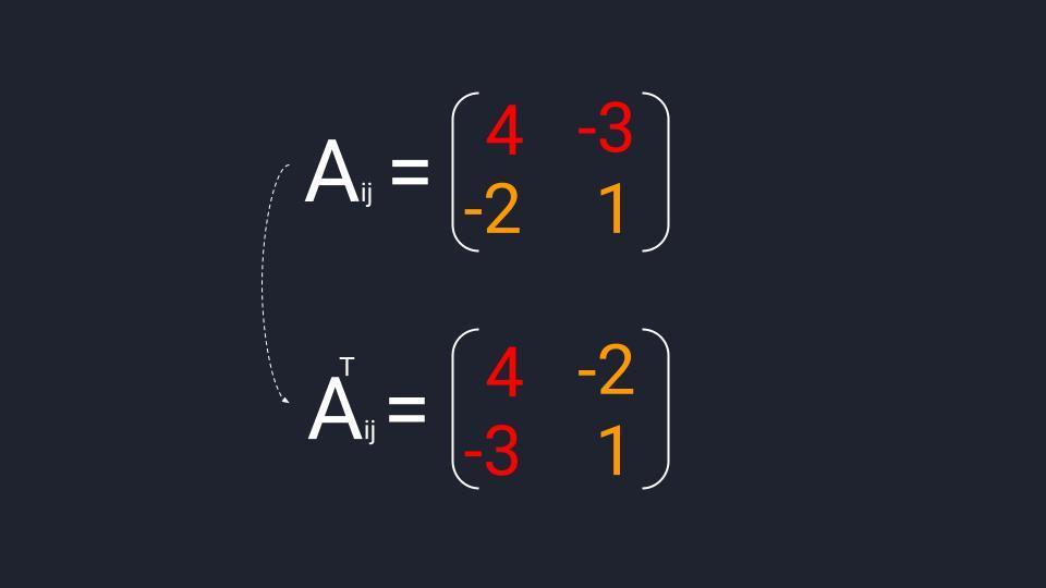 Пример вычисления транспонированной матрицы алгебраических дополнений (Aᵀᵢⱼ), полученной из матрицы миноров второго порядка