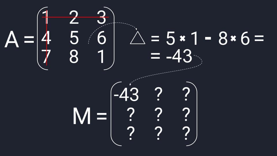 Пример вычисления первого элемента матрицы миноров из матрицы третьего порядка. Треугольник, или греческая дельта, — это обозначение определителя вне матрицы