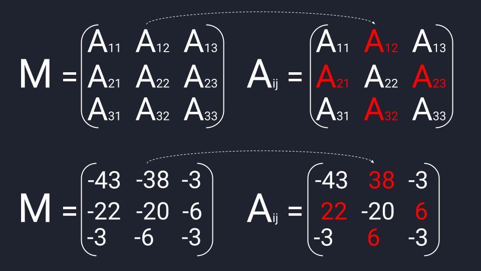 Меняем знаки в матрице миноров и получаем матрицу алгебраических дополнений (Aᵢⱼ)