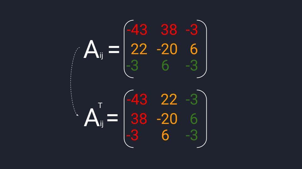 Пример вычисления транспонированной матрицы алгебраических дополнений (Aᵀᵢⱼ), полученной из матрицы миноров третьего порядка
