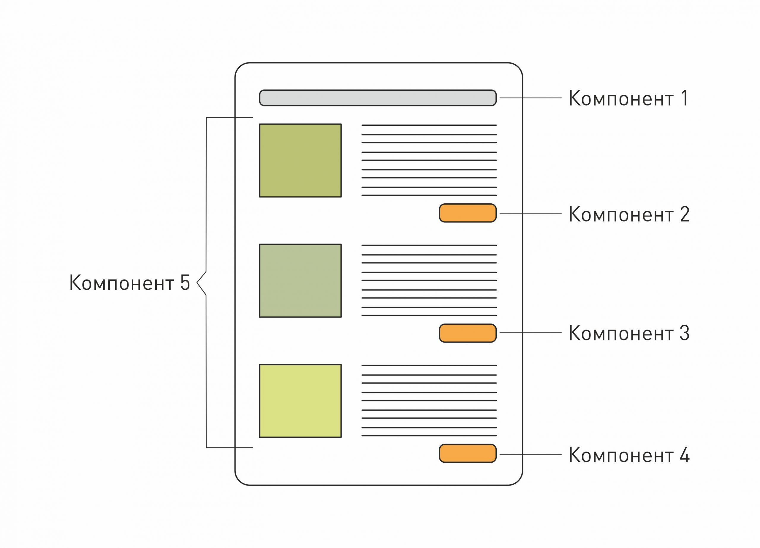 Как устроен Angular: компоненты