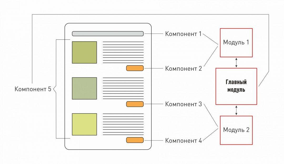 Как устроен Angular: модули