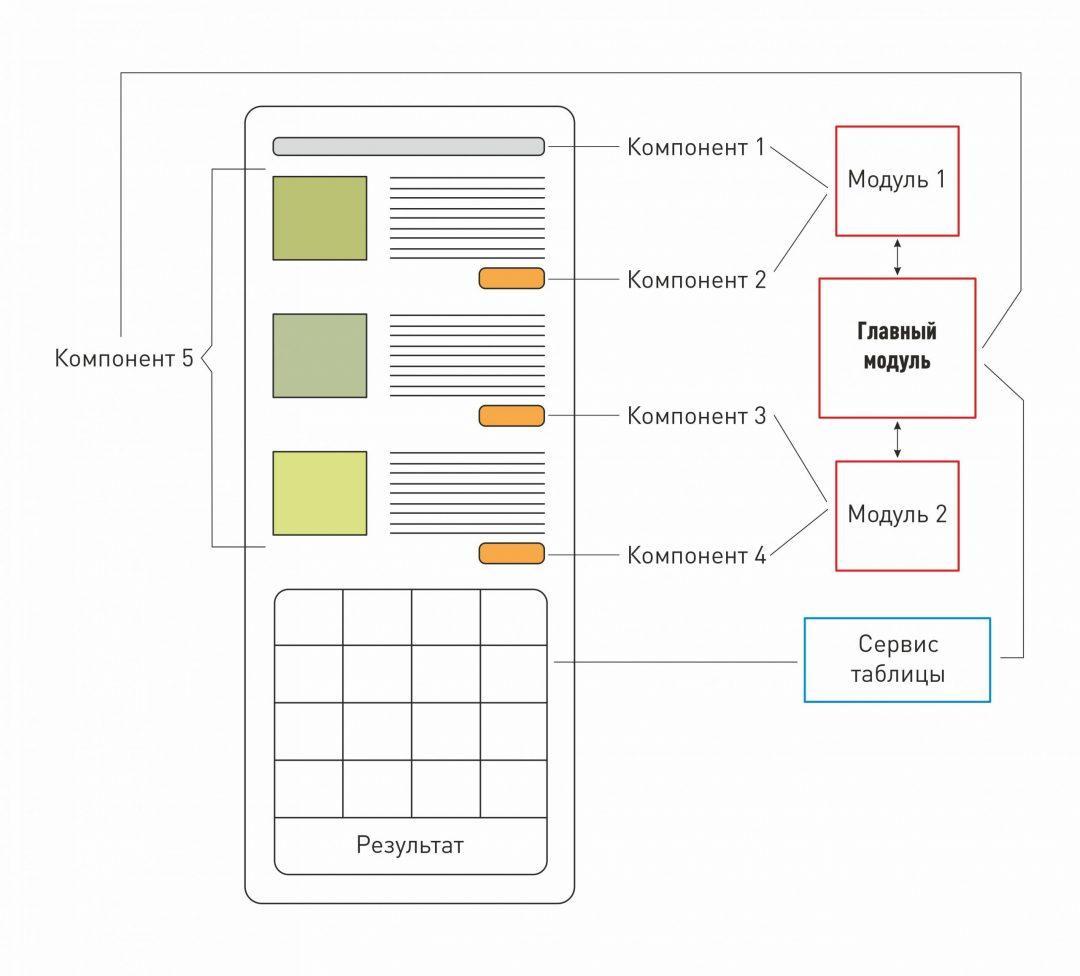 Как устроен Angular: сервисы