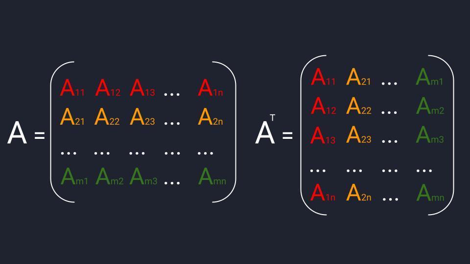 Схема транспонирования матриц