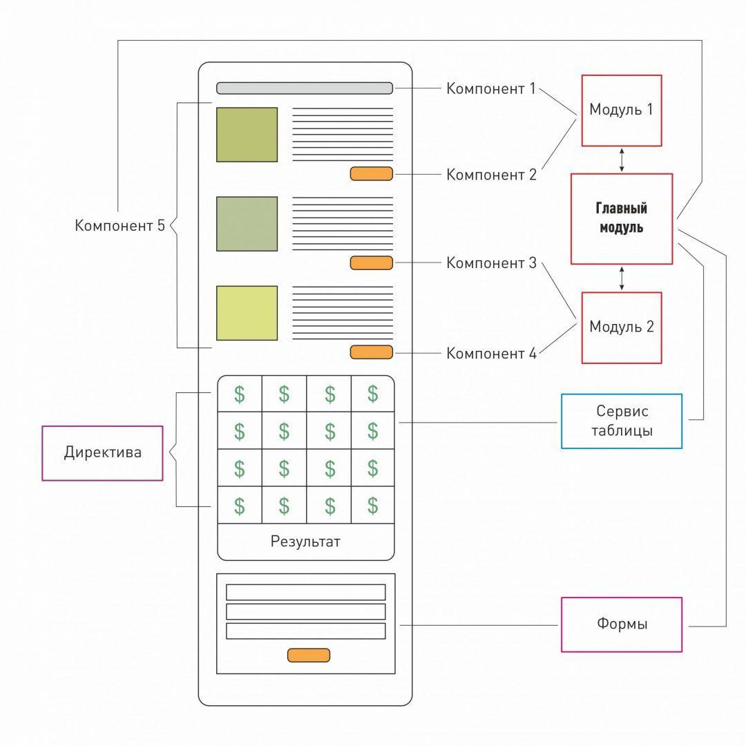 Как устроен Angular: формы