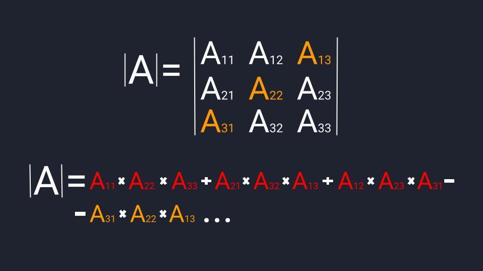 Считаем определитель третьего порядка: 4-й этап — вторая диагональ