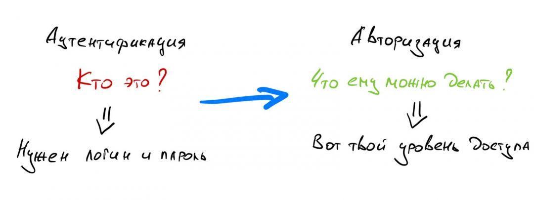 Чем отличается авторизация от аутентификации