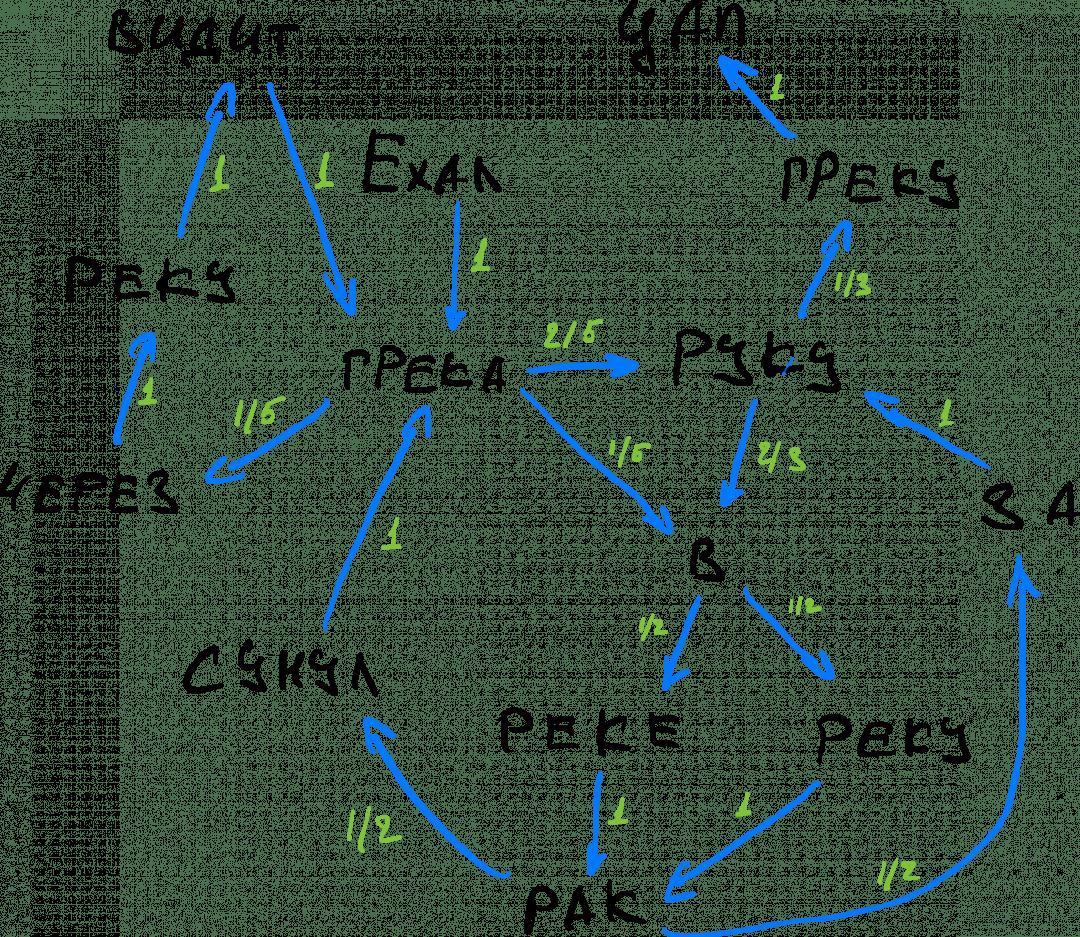 Что такое цепи Маркова и как они работают