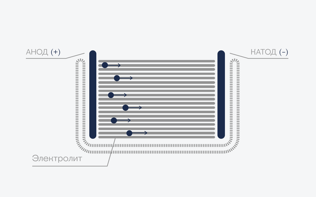 Как работает быстрая зарядка в телефоне