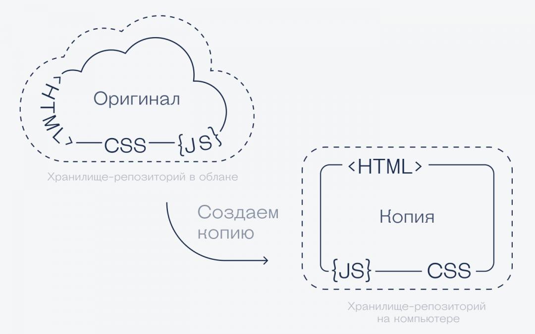Гит-словарик для начинающих программистов