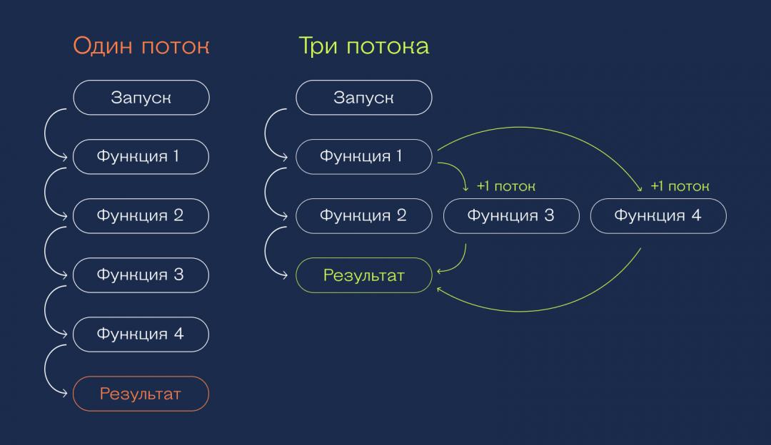 Python: как сделать многопоточную программу