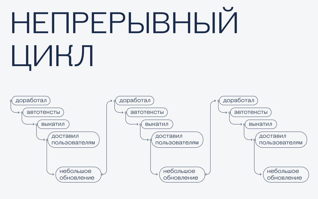 Непрерывный цикл разработки — это как?