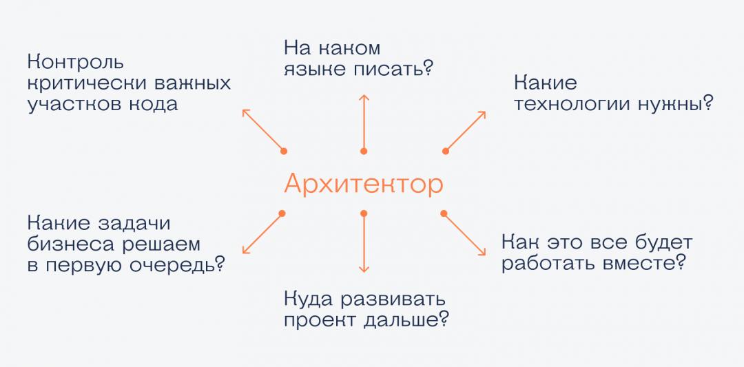 Кто такой архитектор в ИТ и как им стать